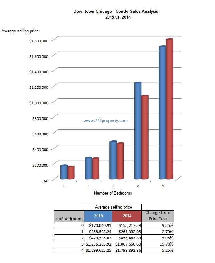 Downtown Chicago - Condo Sales Analysis  (2015 vs. 2014)