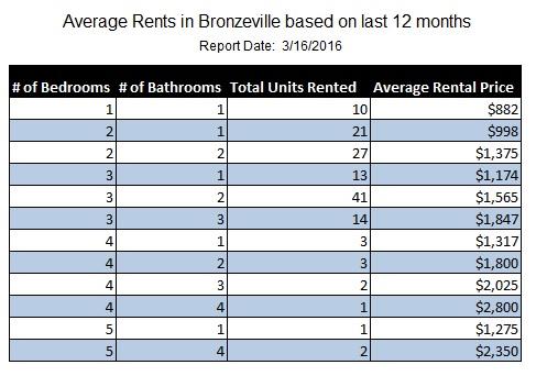 Average Rents in Bronzeville