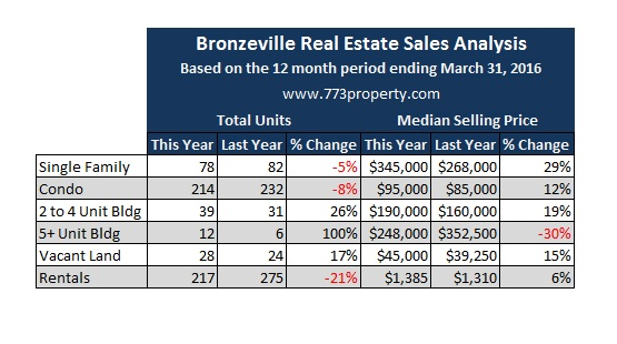 Bronzeville Real Estate Sales Analyis