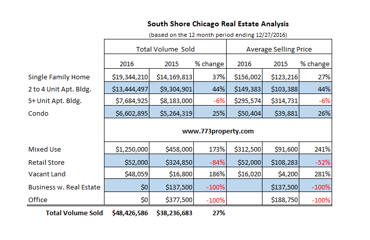 South Shore Chicago - Real Estate Analyis - 2016