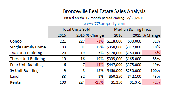 Bronzeville Real Estate Sales Analysis - Chicago 2016