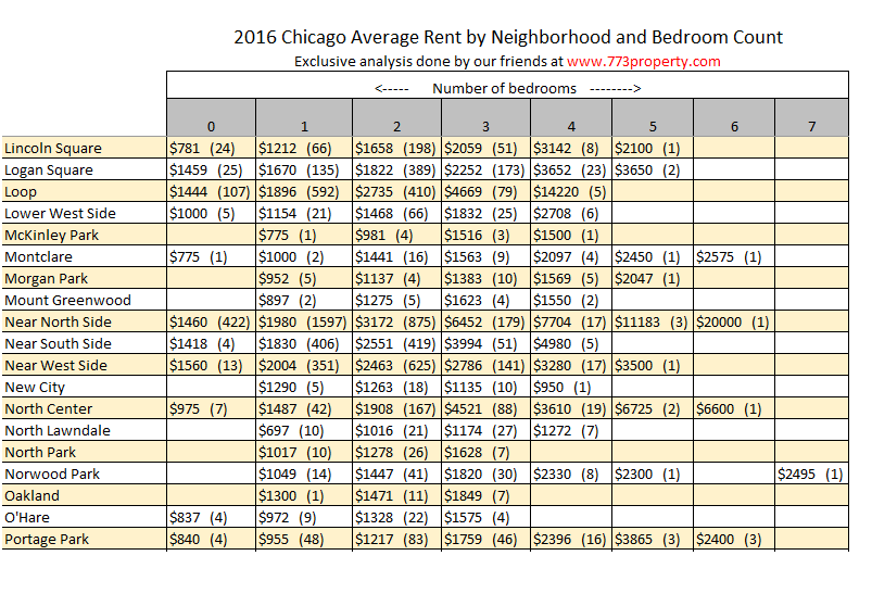 Chicago Average Rent Prices by neighborhood and bedroom count - 2016