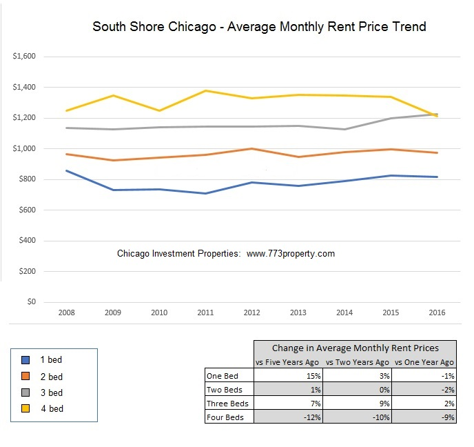 South Shore Chicago - Rent Price Trend