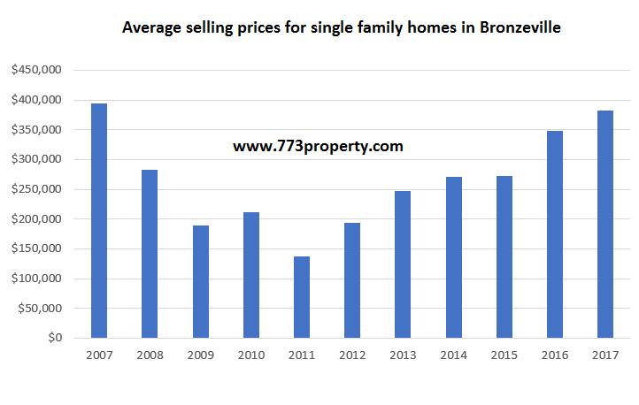 Bronzeville Average Selling Prices by year - Single Family Homes
