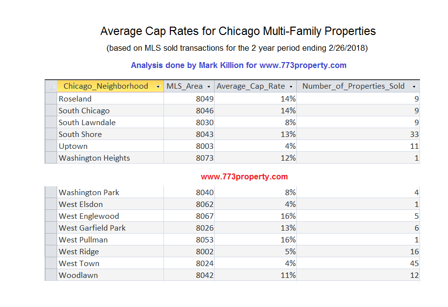 Chicago Cap Rates by neighborhood