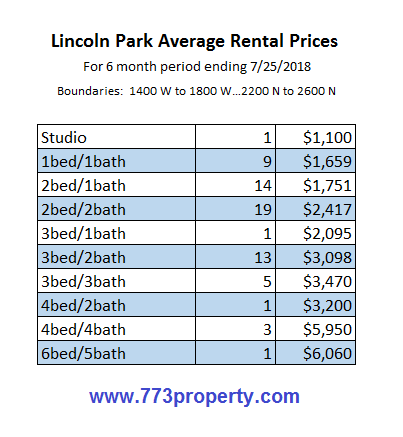 Lincoln Park Average Rental Prices